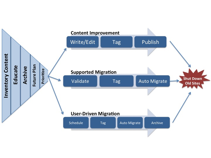A flexible migration model
